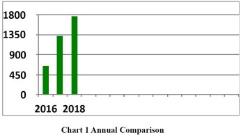 annual comparison 2018