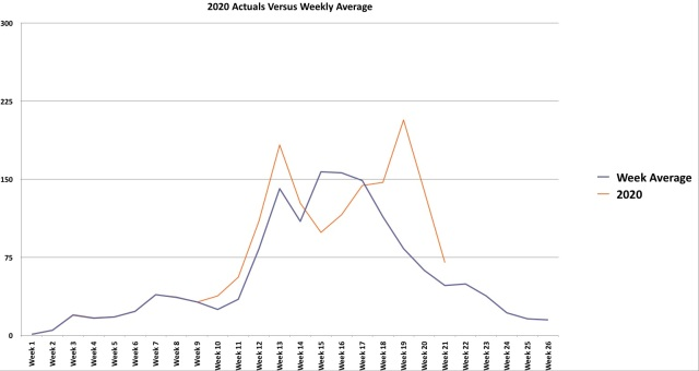 average versus actuals up to week 9